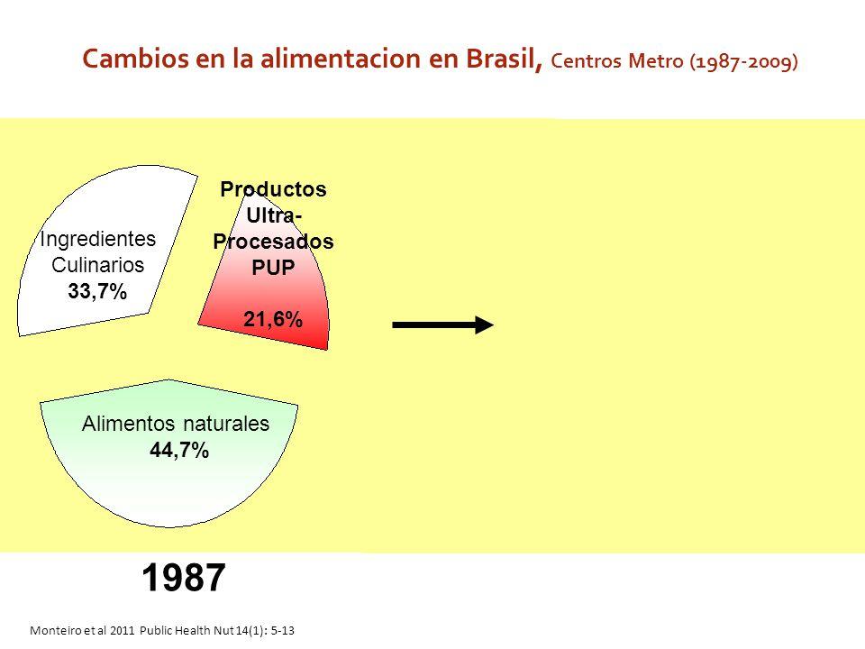 1987 2009 Cambios en la alimentacion en Brasil, Centros Metro (1987-2009) Ingredientes Culinarios 33,7% Alimentos naturales 44,7% Productos Ultra- Pro