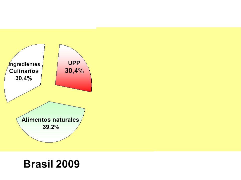 Brasil 2009 UK 2008 Ingredientes Culinarios 30,4% Alimentos naturales 39.2% UPP 30,4% Ingredientes Culinarios 15,6% UPP 58,2% Alim naturales 26,2%