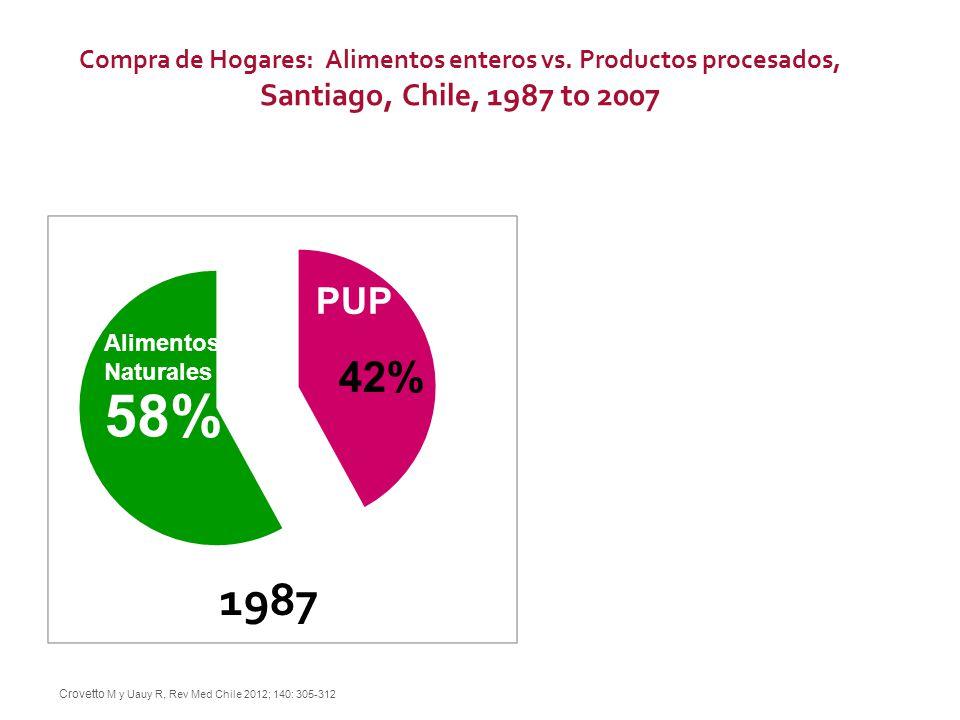 58% 42% 43% 57% Alimentos Naturales 1987 2007 Crovetto M y Uauy R, Rev Med Chile 2012; 140: 305-312 Compra de Hogares: Alimentos enteros vs. Productos