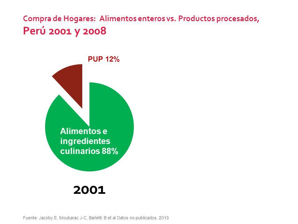 Compra de Hogares: Alimentos enteros vs. Productos procesados, Perú 2001 y 2008 20082001 Alimentos e ingredientes culinarios 88% PUP 15% PUP 12% Fuent