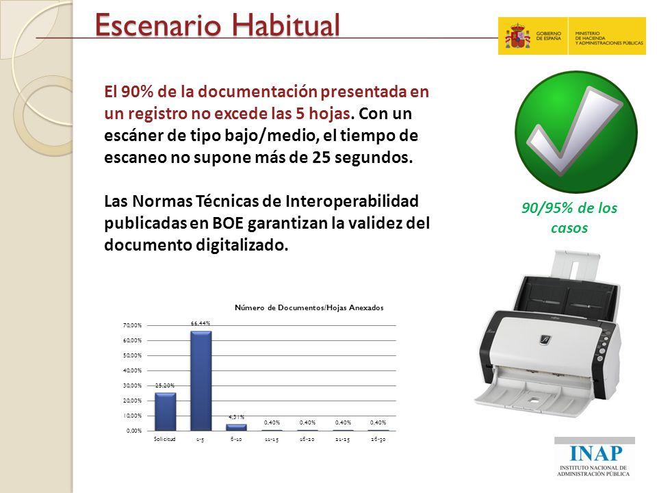 Escenario Habitual El 90% de la documentación presentada en un registro no excede las 5 hojas. Con un escáner de tipo bajo/medio, el tiempo de escaneo