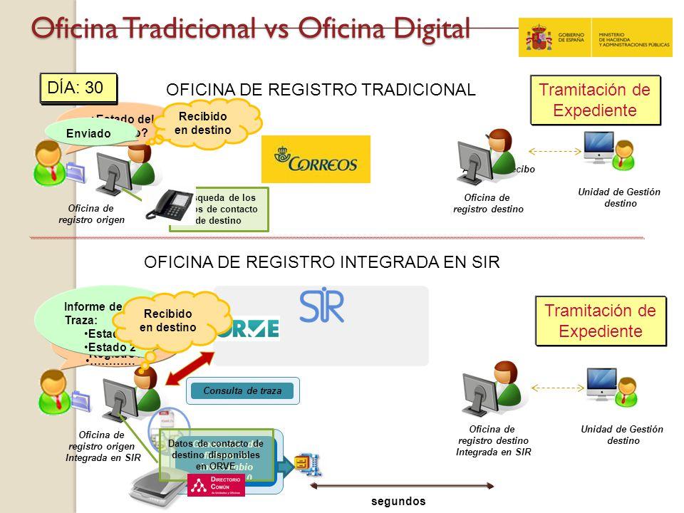 Acuse de recibo Oficina Tradicional vs Oficina Digital DÍA: 1 Oficina de registro origen Integrada en SIR Unidad de Gestión destino Oficina de registr