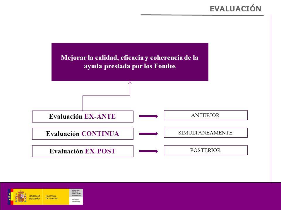 EVALUACIÓN Mejorar la calidad, eficacia y coherencia de la ayuda prestada por los Fondos Evaluación EX-ANTE Evaluación CONTINUA Evaluación EX-POST ANTERIOR SIMULTANEAMENTE POSTERIOR