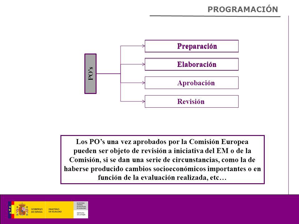 PROGRAMACIÓN Preparación POs Los POs una vez aprobados por la Comisión Europea pueden ser objeto de revisión a iniciativa del EM o de la Comisión, si se dan una serie de circunstancias, como la de haberse producido cambios socioeconómicos importantes o en función de la evaluación realizada, etc… Elaboración Aprobación Revisión Preparación Elaboración