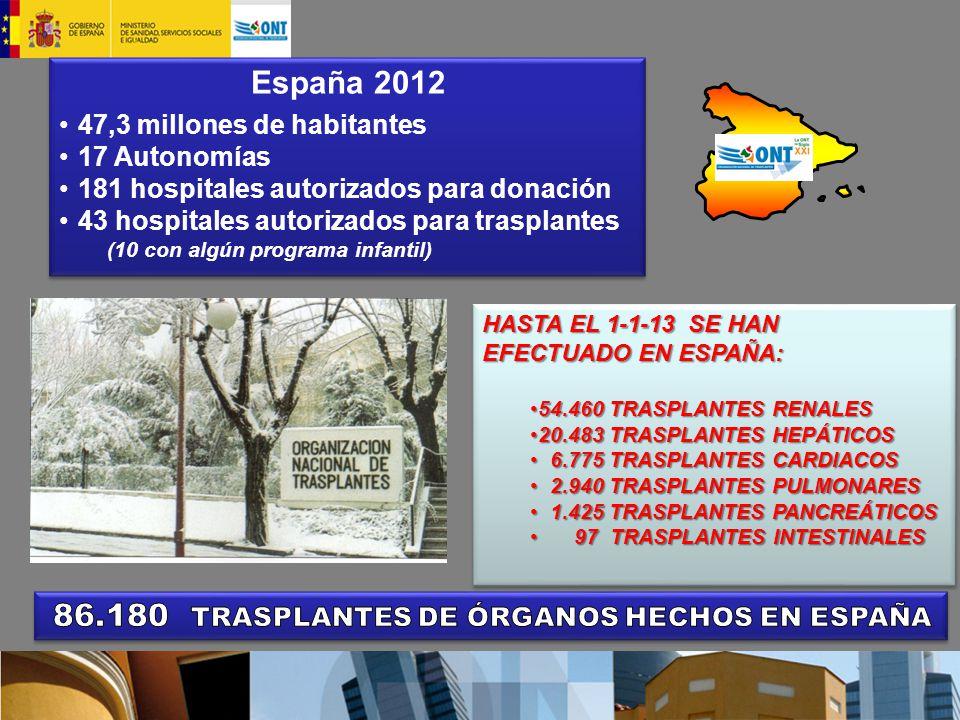 HASTA EL 1-1-13 SE HAN EFECTUADO EN ESPAÑA: 54.460 TRASPLANTES RENALES54.460 TRASPLANTES RENALES 20.483 TRASPLANTES HEPÁTICOS20.483 TRASPLANTES HEPÁTICOS 6.775 TRASPLANTES CARDIACOS 6.775 TRASPLANTES CARDIACOS 2.940 TRASPLANTES PULMONARES 2.940 TRASPLANTES PULMONARES 1.425 TRASPLANTES PANCREÁTICOS 1.425 TRASPLANTES PANCREÁTICOS 97 TRASPLANTES INTESTINALES 97 TRASPLANTES INTESTINALES HASTA EL 1-1-13 SE HAN EFECTUADO EN ESPAÑA: 54.460 TRASPLANTES RENALES54.460 TRASPLANTES RENALES 20.483 TRASPLANTES HEPÁTICOS20.483 TRASPLANTES HEPÁTICOS 6.775 TRASPLANTES CARDIACOS 6.775 TRASPLANTES CARDIACOS 2.940 TRASPLANTES PULMONARES 2.940 TRASPLANTES PULMONARES 1.425 TRASPLANTES PANCREÁTICOS 1.425 TRASPLANTES PANCREÁTICOS 97 TRASPLANTES INTESTINALES 97 TRASPLANTES INTESTINALES España 2012 47,3 millones de habitantes 17 Autonomías 181 hospitales autorizados para donación 43 hospitales autorizados para trasplantes (10 con algún programa infantil) España 2012 47,3 millones de habitantes 17 Autonomías 181 hospitales autorizados para donación 43 hospitales autorizados para trasplantes (10 con algún programa infantil)