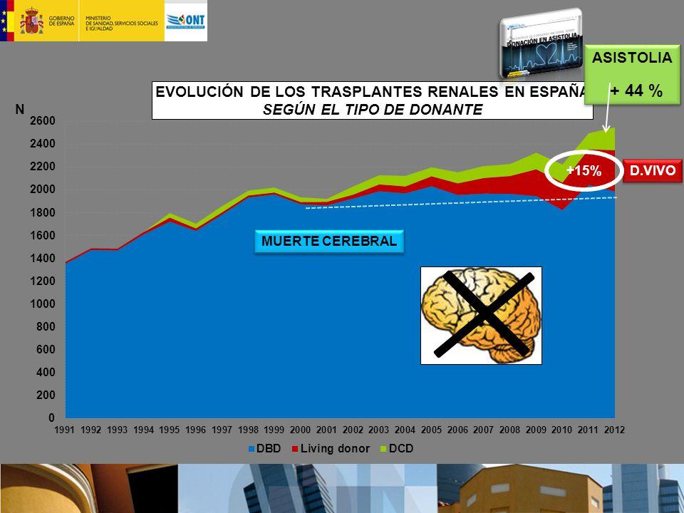 ASISTOLIA + 44 % ASISTOLIA + 44 % D.VIVO MUERTE CEREBRAL +15%