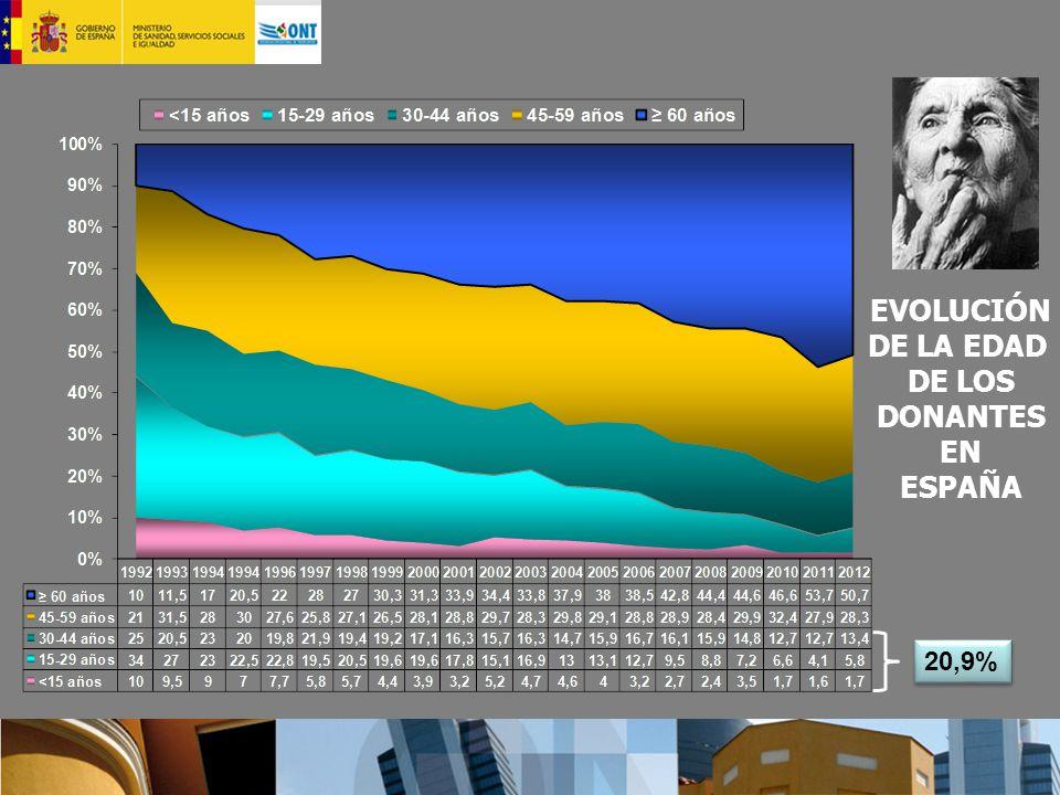 EVOLUCIÓN DE LA EDAD DE LOS DONANTES EN ESPAÑA 20,9%