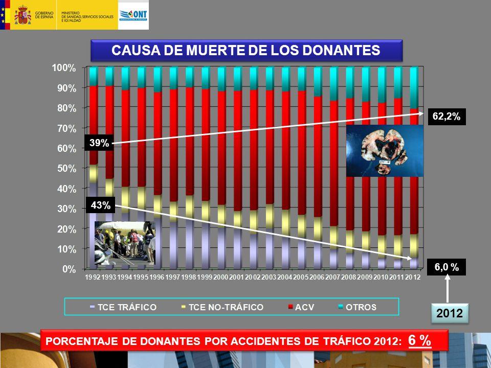 CAUSA DE MUERTE DE LOS DONANTES 39% 62,2% 6,0 % 2012 43% PORCENTAJE DE DONANTES POR ACCIDENTES DE TRÁFICO 2012: 6 %