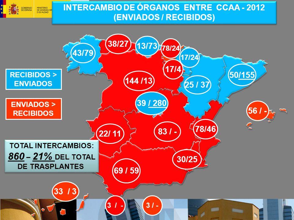 38/27 56 / - 33 / 3 144 /13 17/24 RECIBIDOS > ENVIADOS INTERCAMBIO DE ÓRGANOS ENTRE CCAA - 2012 (ENVIADOS / RECIBIDOS) 78/46 30/25 69 / 59 43/79 13/73 78/24 17/4 39 / 280 25 / 37 50/155 83 / - 22/ 11 3 / - ENVIADOS > RECIBIDOS TOTAL INTERCAMBIOS: 860 – 21% DEL TOTAL DE TRASPLANTES TOTAL INTERCAMBIOS: 860 – 21% DEL TOTAL DE TRASPLANTES