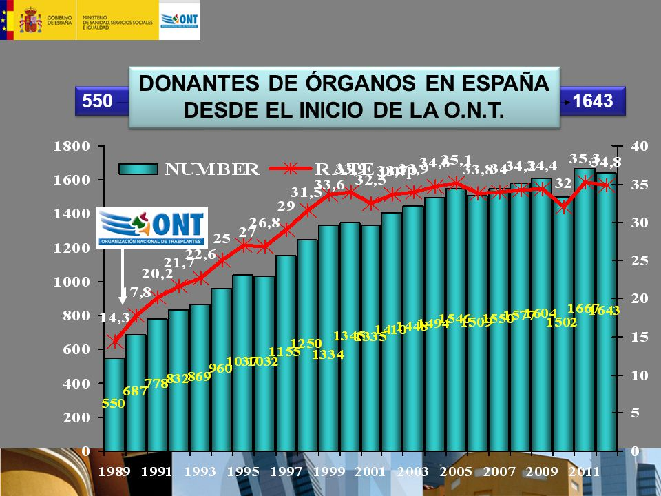 550 1643 DONANTES DE ÓRGANOS EN ESPAÑA DESDE EL INICIO DE LA O.N.T. DONANTES DE ÓRGANOS EN ESPAÑA DESDE EL INICIO DE LA O.N.T.