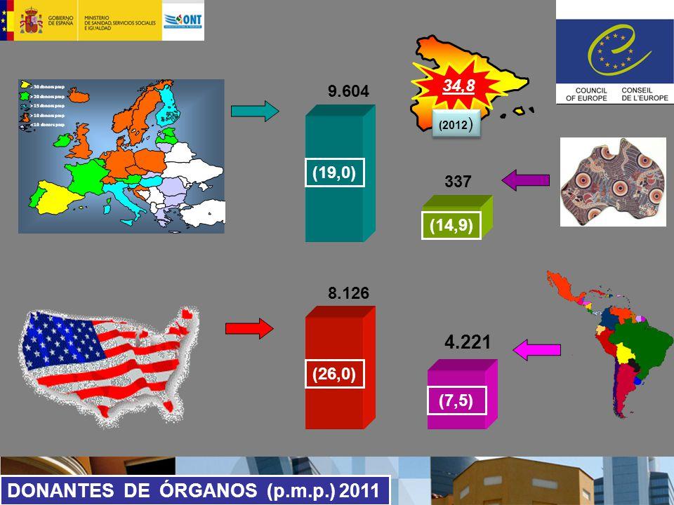 (19,0) 9.604 8.126 4.221 337 DONANTES DE ÓRGANOS (p.m.p.) 2011 (26,0) (14,9) (7,5) 34,8 (2012 )