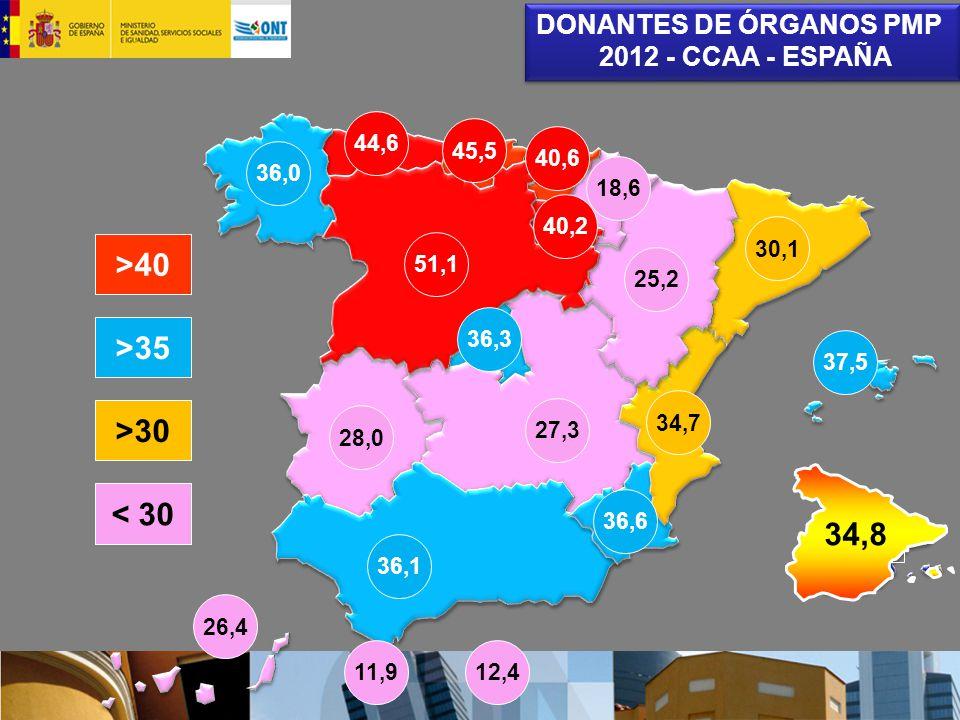 44,6 37,5 26,4 51,1 18,6 >40 >35 >30 34.2 DONANTES DE ÓRGANOS PMP 2012 - CCAA - ESPAÑA DONANTES DE ÓRGANOS PMP 2012 - CCAA - ESPAÑA < 30 34,8 34,7 36,6 36,1 36,0 45,5 40,6 40,2 36,3 25,2 30,1 27,3 28,0 11,912,4