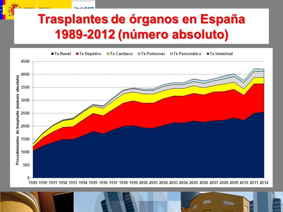 Trasplantes de órganos en España 1989-2012 (número absoluto)