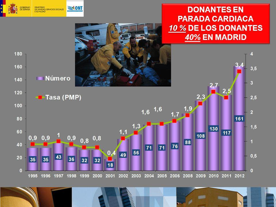 DONANTES EN PARADA CARDIACA 10 % 10 % DE LOS DONANTES 40% EN MADRID DONANTES EN PARADA CARDIACA 10 % 10 % DE LOS DONANTES 40% EN MADRID