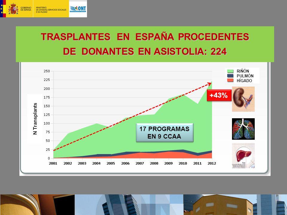 TRASPLANTES EN ESPAÑA PROCEDENTES DE DONANTES EN ASISTOLIA: 224 N Transplants RIÑÓN PULMÓN HÍGADO 17 PROGRAMAS EN 9 CCAA 17 PROGRAMAS EN 9 CCAA +43%