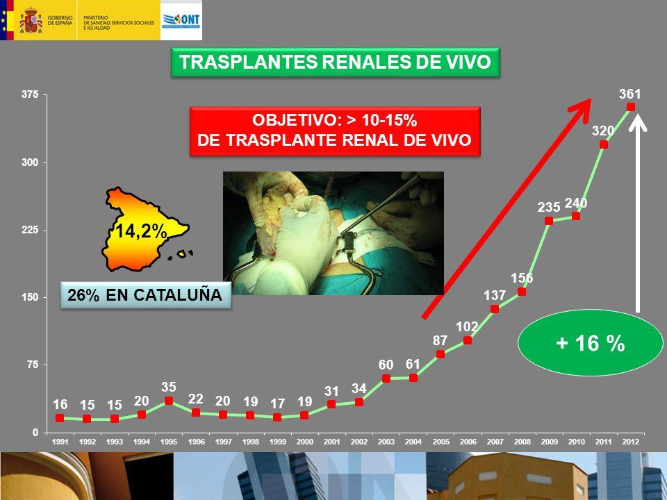 TRASPLANTES RENALES DE VIVO OBJETIVO: > 10-15% DE TRASPLANTE RENAL DE VIVO OBJETIVO: > 10-15% DE TRASPLANTE RENAL DE VIVO + 16 % 14,2% 26% EN CATALUÑA