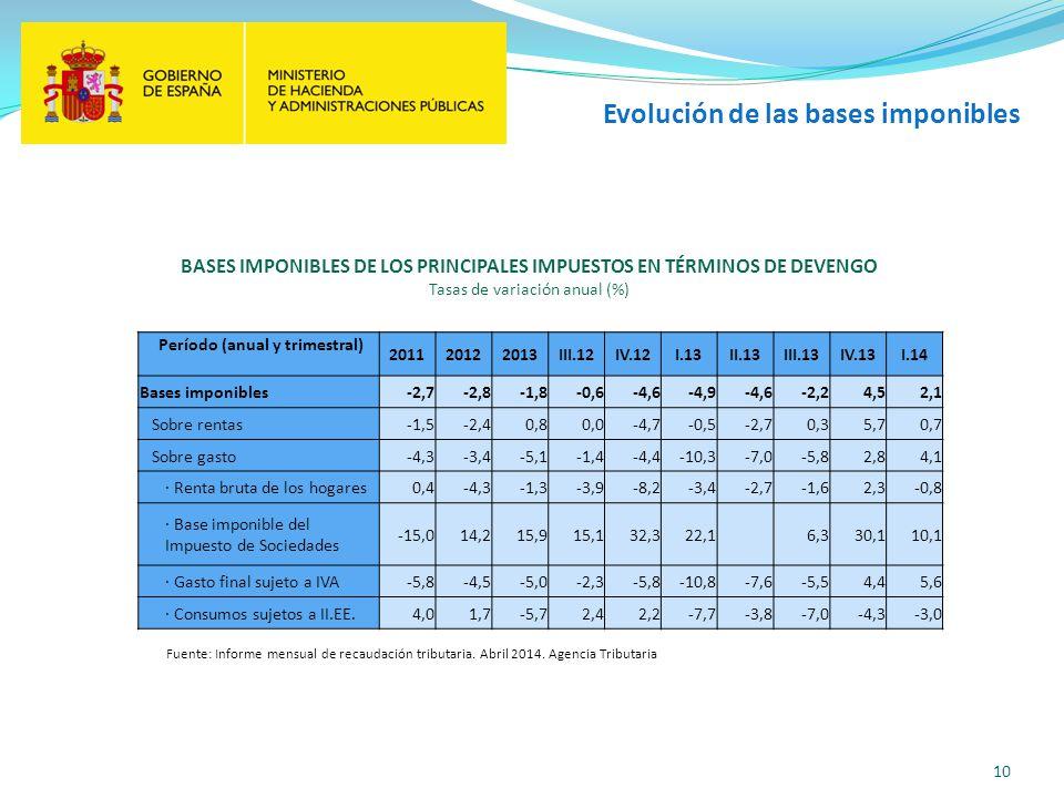 Evolución de las bases imponibles 10 Período (anual y trimestral) 201120122013III.12IV.12I.13II.13III.13IV.13I.14 Bases imponibles-2,7-2,8-1,8-0,6-4,6