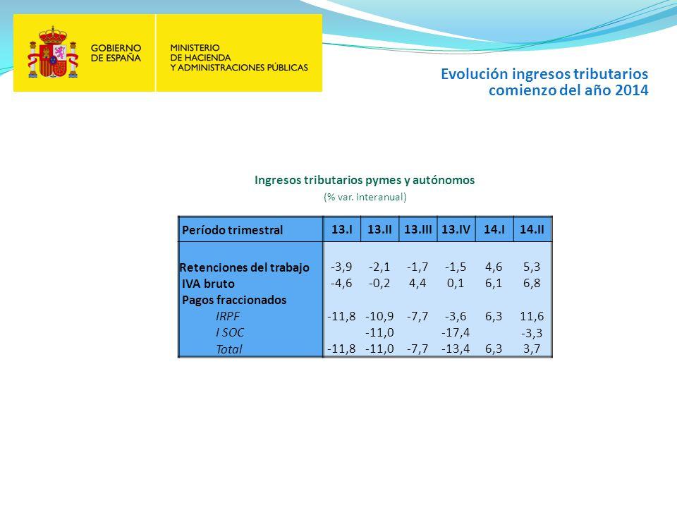 Período trimestral13.I13.II13.III13.IV14.I14.II Retenciones del trabajo -3,9-2,1-1,7-1,54,65,3 IVA bruto -4,6-0,24,40,16,16,8 Pagos fraccionados IRPF