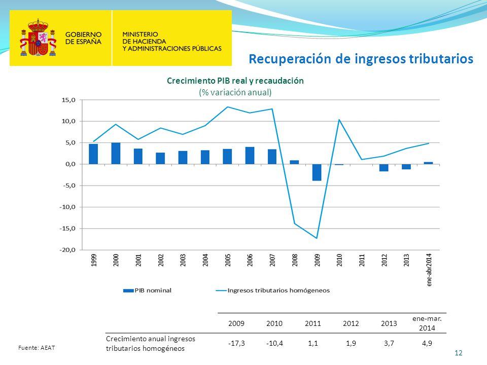 12 Recuperación de ingresos tributarios Fuente: AEAT Crecimiento PIB real y recaudación (% variación anual)