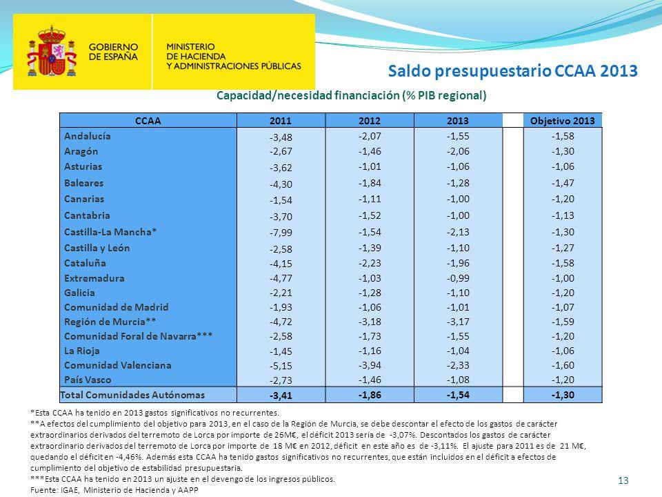 13 Saldo presupuestario CCAA 2013 *Esta CCAA ha tenido en 2013 gastos significativos no recurrentes. **A efectos del cumplimiento del objetivo para 20
