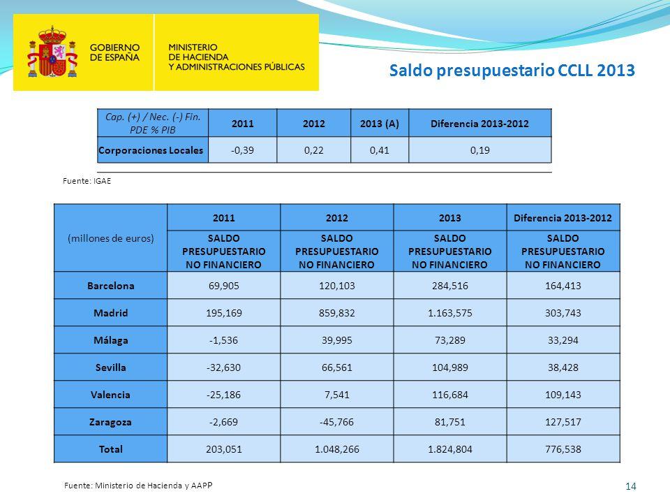 14 Saldo presupuestario CCLL 2013 Fuente: IGAE (millones de euros) 201120122013Diferencia 2013-2012 SALDO PRESUPUESTARIO NO FINANCIERO Barcelona69,905