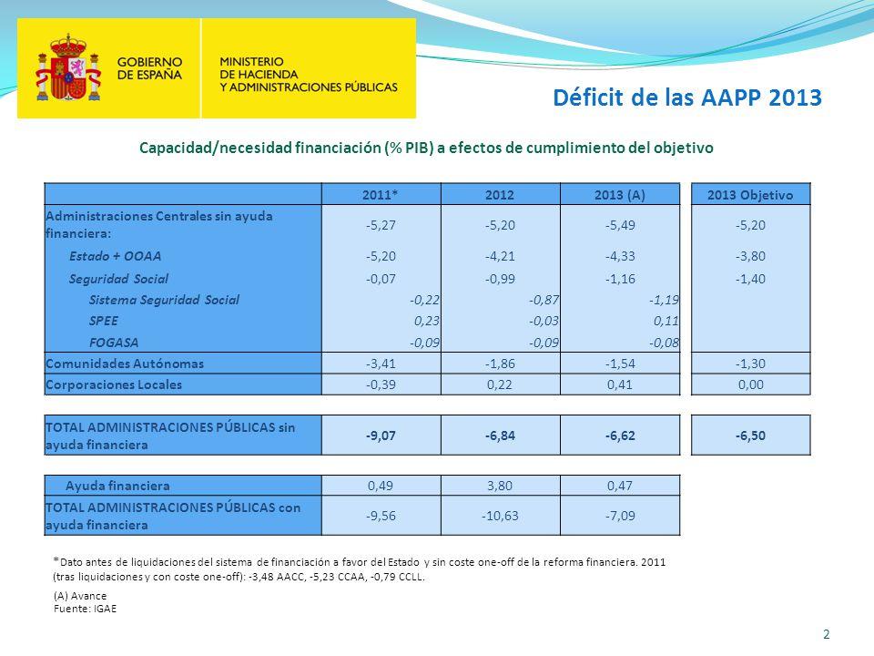 Déficit de las AAPP 2013 2 Fuente: IGAE Capacidad/necesidad financiación (% PIB) a efectos de cumplimiento del objetivo * Dato antes de liquidaciones