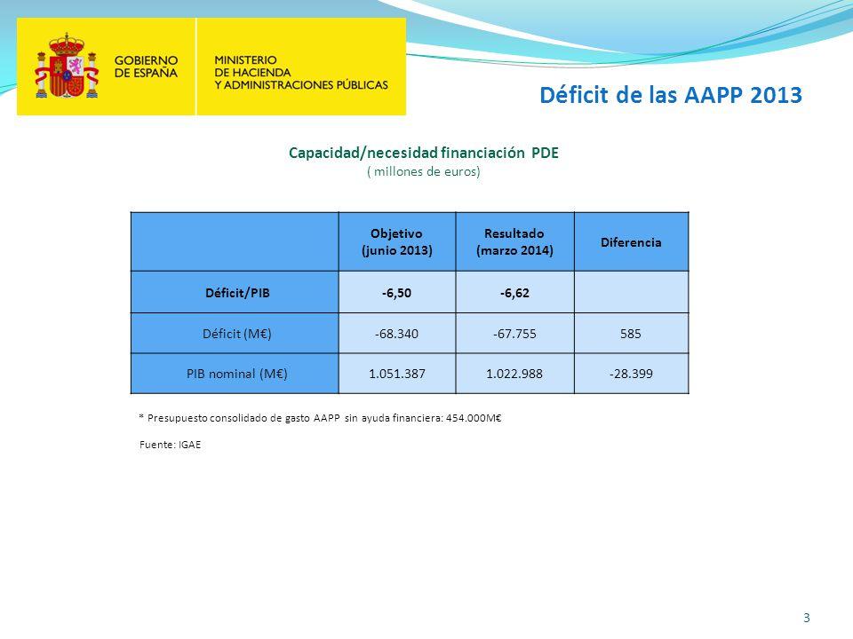 Déficit de las AAPP 2013 3 Fuente: IGAE Objetivo (junio 2013) Resultado (marzo 2014) Diferencia Déficit/PIB-6,50-6,62 Déficit (M)-68.340-67.755585 PIB