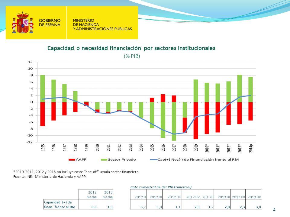 4 Capacidad o necesidad financiación por sectores institucionales (% PIB) *2010. 2011, 2012 y 2013 no incluye coste one-off ayuda sector financiero Fu