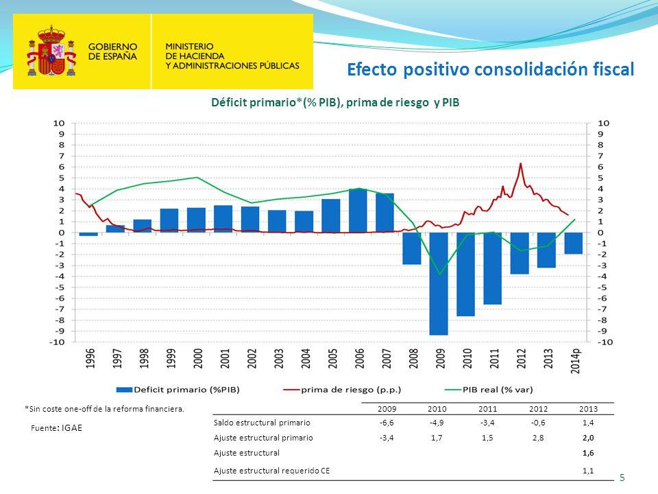 5 Déficit primario*(% PIB), prima de riesgo y PIB Efecto positivo consolidación fiscal Fuente : IGAE *Sin coste one-off de la reforma financiera.