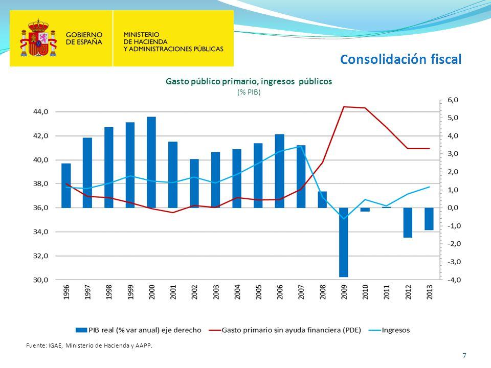 7 Consolidación fiscal Fuente: IGAE, Ministerio de Hacienda y AAPP. Gasto público primario, ingresos públicos (% PIB)