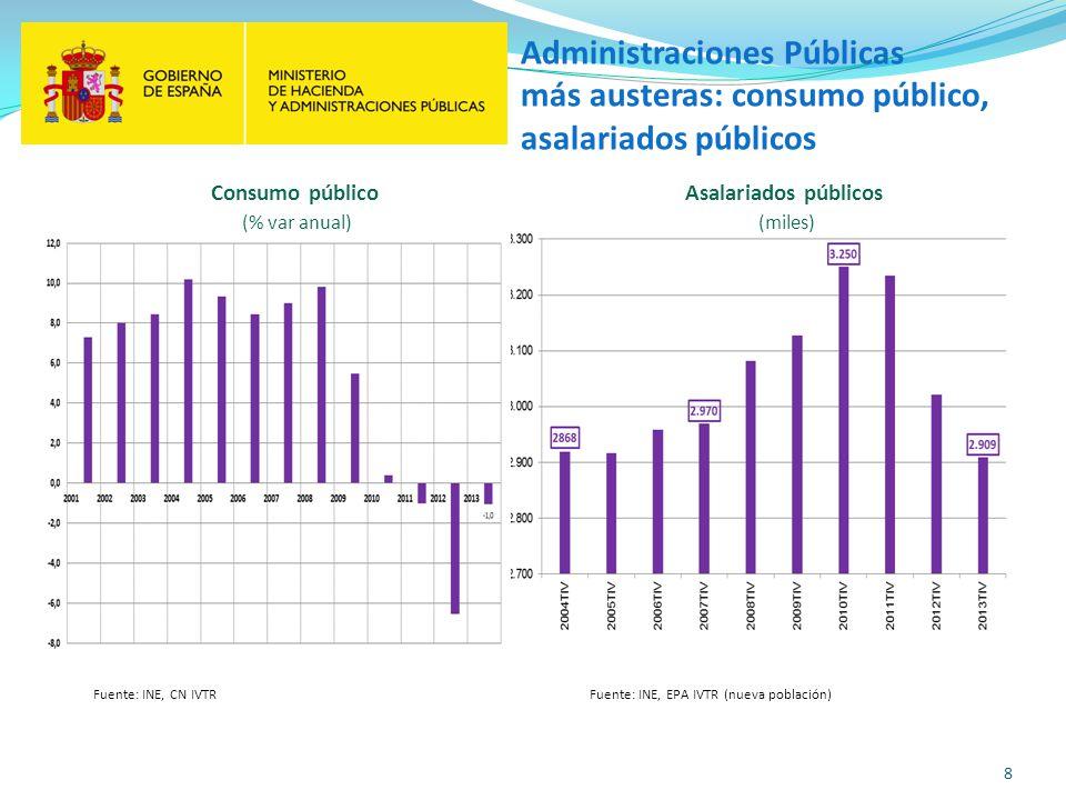 8 Fuente: INE, CN IVTR Administraciones Públicas más austeras: consumo público, asalariados públicos Fuente: INE, EPA IVTR (nueva población) Consumo p