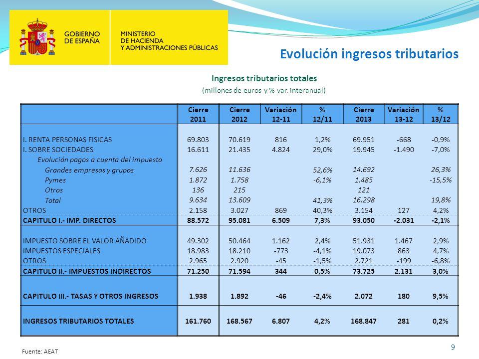 Evolución ingresos tributarios 9 Cierre 2011 Cierre 2012 Variación 12-11 % 12/11 Cierre 2013 Variación 13-12 % 13/12 I. RENTA PERSONAS FISICAS 69.8037