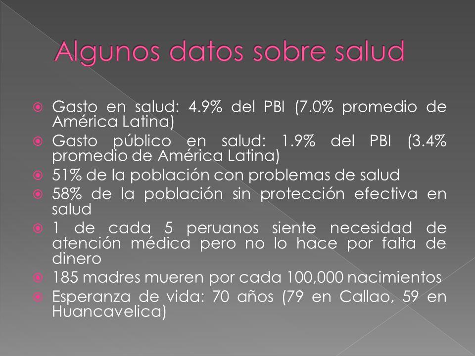 Gasto en salud: 4.9% del PBI (7.0% promedio de América Latina) Gasto público en salud: 1.9% del PBI (3.4% promedio de América Latina) 51% de la población con problemas de salud 58% de la población sin protección efectiva en salud 1 de cada 5 peruanos siente necesidad de atención médica pero no lo hace por falta de dinero 185 madres mueren por cada 100,000 nacimientos Esperanza de vida: 70 años (79 en Callao, 59 en Huancavelica)