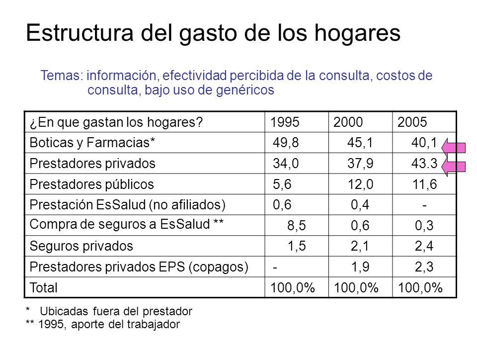 Estructura del gasto de los hogares ¿En que gastan los hogares?199520002005 Boticas y Farmacias*49,845,140,1 Prestadores privados34,037,943.3 Prestadores públicos5,612,011,6 Prestación EsSalud (no afiliados)0,60,4- Compra de seguros a EsSalud ** 8,50,60,3 Seguros privados1,52,12,4 Prestadores privados EPS (copagos)-1,92,3 Total100,0% * Ubicadas fuera del prestador ** 1995, aporte del trabajador Temas: información, efectividad percibida de la consulta, costos de consulta, bajo uso de genéricos
