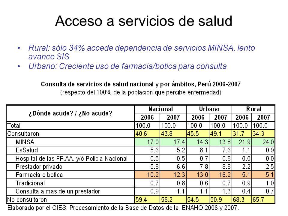Acceso a servicios de salud Rural: sólo 34% accede dependencia de servicios MINSA, lento avance SIS Urbano: Creciente uso de farmacia/botica para consulta
