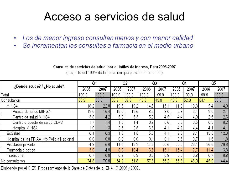 Acceso a servicios de salud Los de menor ingreso consultan menos y con menor calidad Se incrementan las consultas a farmacia en el medio urbano