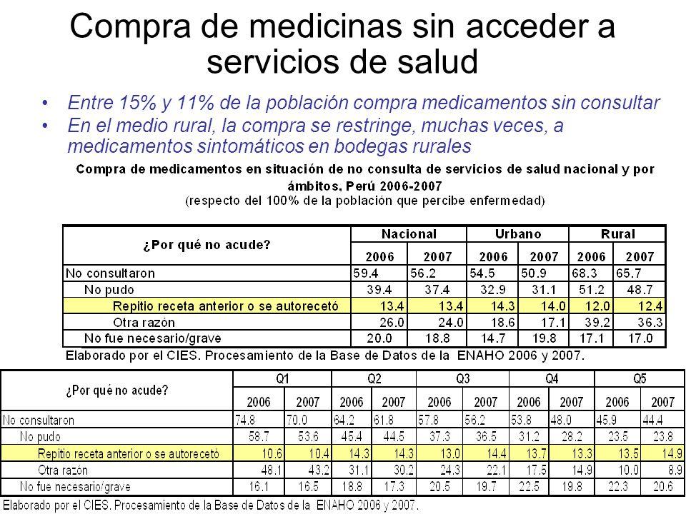 Compra de medicinas sin acceder a servicios de salud Entre 15% y 11% de la población compra medicamentos sin consultar En el medio rural, la compra se restringe, muchas veces, a medicamentos sintomáticos en bodegas rurales
