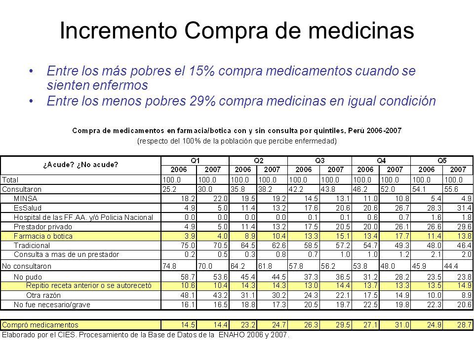 Incremento Compra de medicinas Entre los más pobres el 15% compra medicamentos cuando se sienten enfermos Entre los menos pobres 29% compra medicinas en igual condición