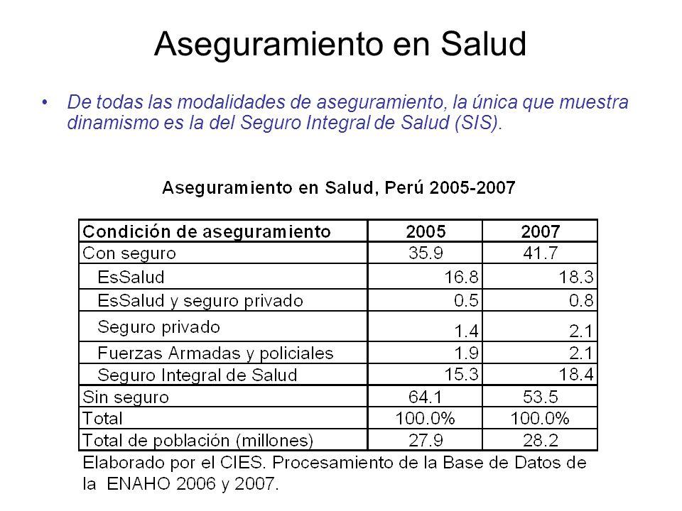 Aseguramiento en Salud De todas las modalidades de aseguramiento, la única que muestra dinamismo es la del Seguro Integral de Salud (SIS).