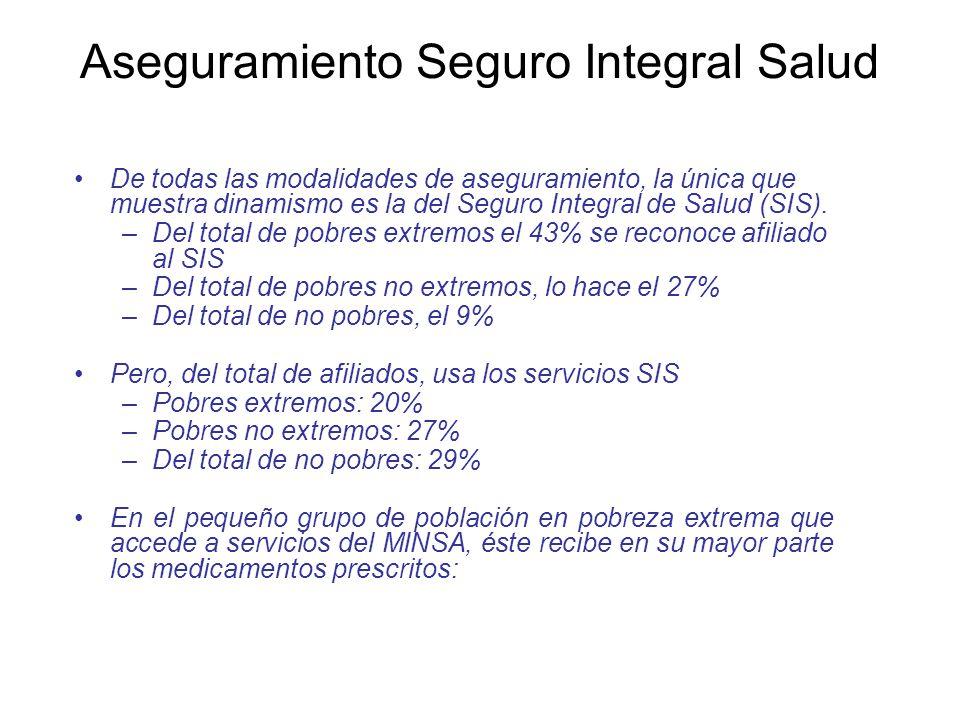 Aseguramiento Seguro Integral Salud De todas las modalidades de aseguramiento, la única que muestra dinamismo es la del Seguro Integral de Salud (SIS).