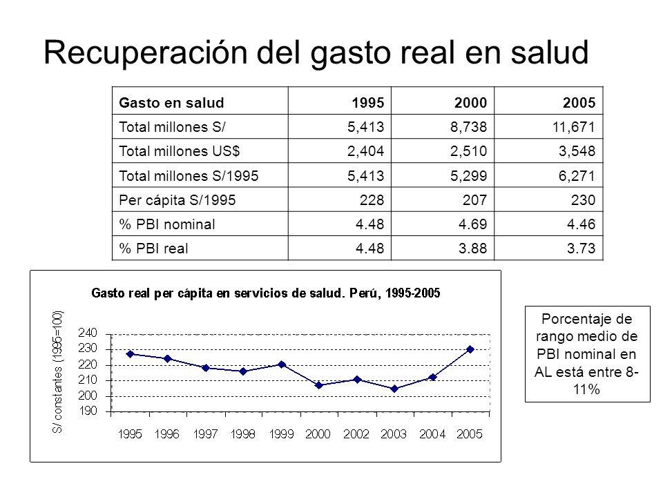Recuperación del gasto real en salud Gasto en salud199520002005 Total millones S/ 5,4138,73811,671 Total millones US$ 2,4042,5103,548 Total millones S/1995 5,4135,2996,271 Per cápita S/1995228 207230 % PBI nominal 4.48 4.69 4.46 % PBI real 4.483.883.73 Porcentaje de rango medio de PBI nominal en AL está entre 8- 11%