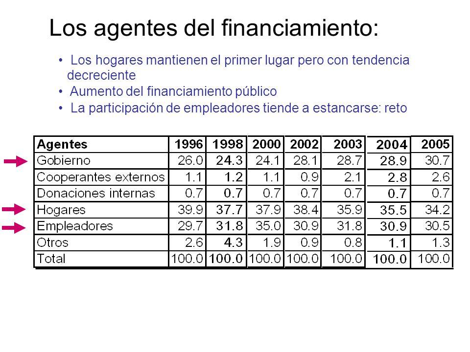Los agentes del financiamiento: Los hogares mantienen el primer lugar pero con tendencia decreciente Aumento del financiamiento público La participación de empleadores tiende a estancarse: reto