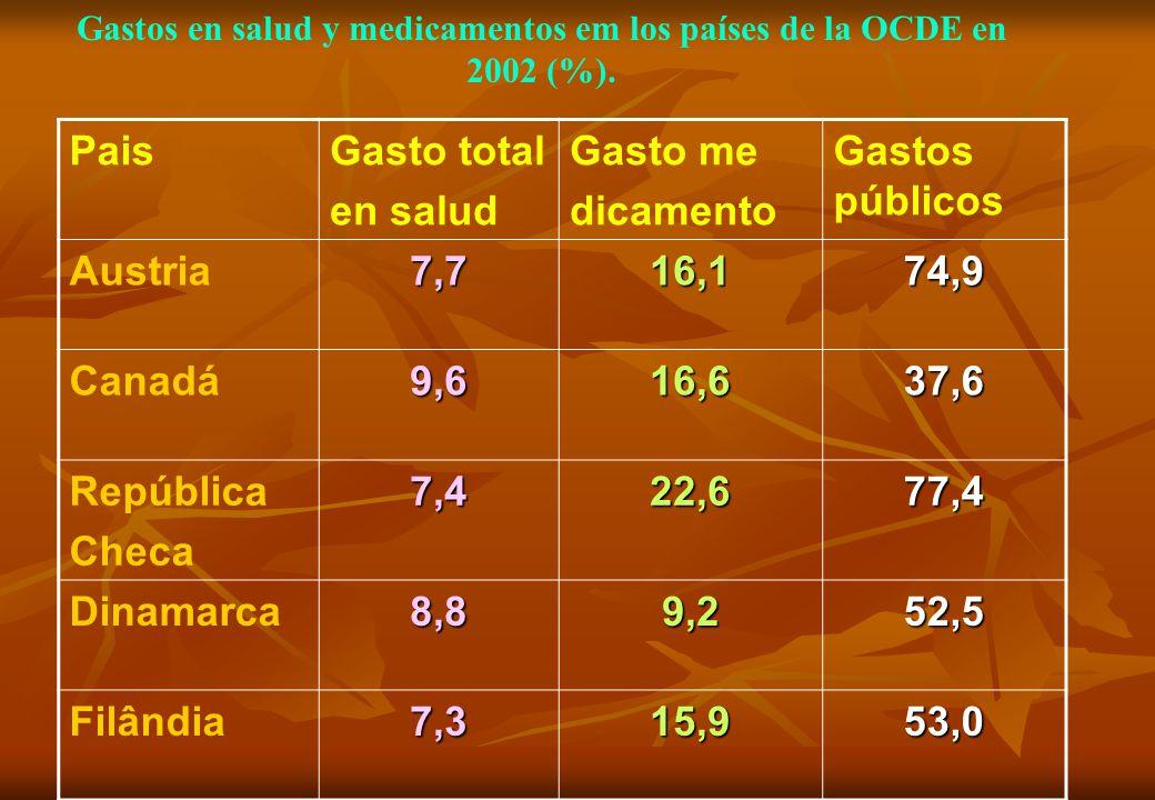 Gastos en salud y medicamentos em los países de la OCDE en 2002 (%).