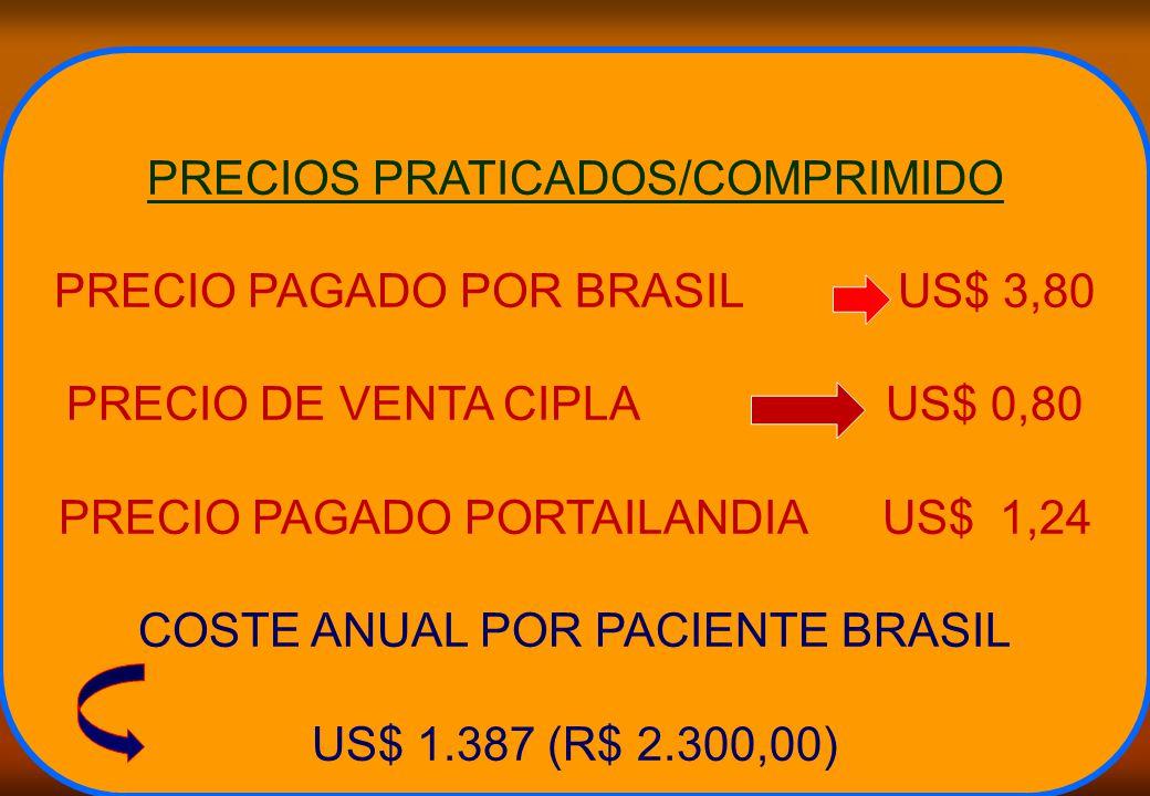 PRECIOS PRATICADOS/COMPRIMIDO PRECIO PAGADO POR BRASIL US$ 3,80 PRECIO DE VENTA CIPLA US$ 0,80 PRECIO PAGADO PORTAILANDIA US$ 1,24 COSTE ANUAL POR PACIENTE BRASIL US$ 1.387 (R$ 2.300,00)