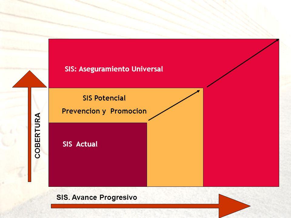 COBERTURA SIS Actual SIS Potencial Prevencion y Promocion SIS: Aseguramiento Universal SIS. Avance Progresivo