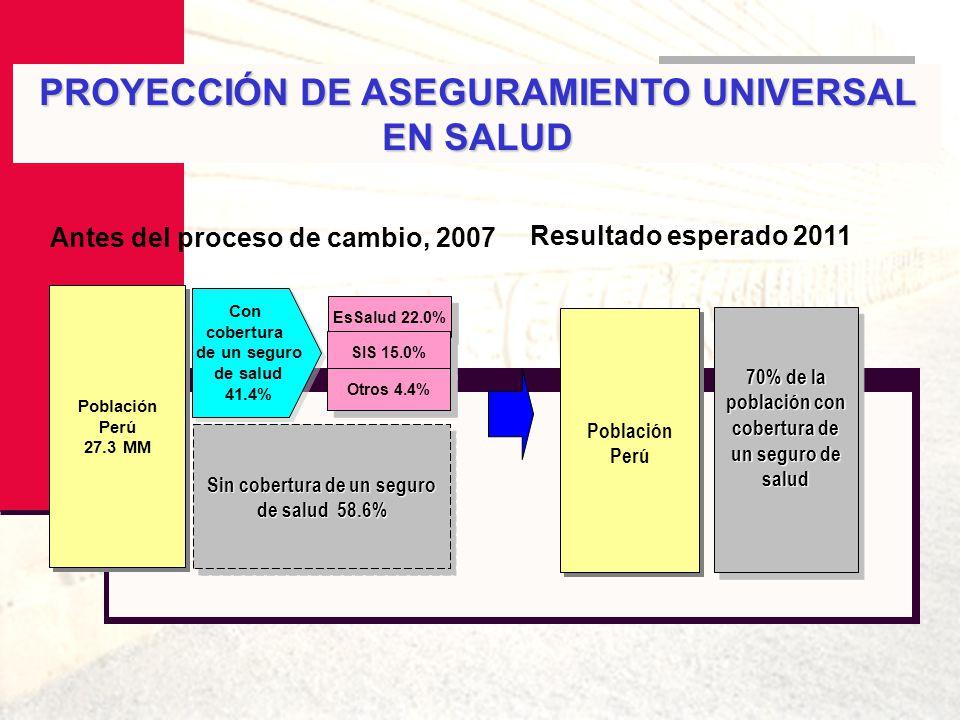 Población Perú 27.3 MM Población Perú 27.3 MM Antes del proceso de cambio, 2007 Resultado esperado 2011 EsSalud 22.0% SIS 15.0% Otros 4.4% Sin cobertu