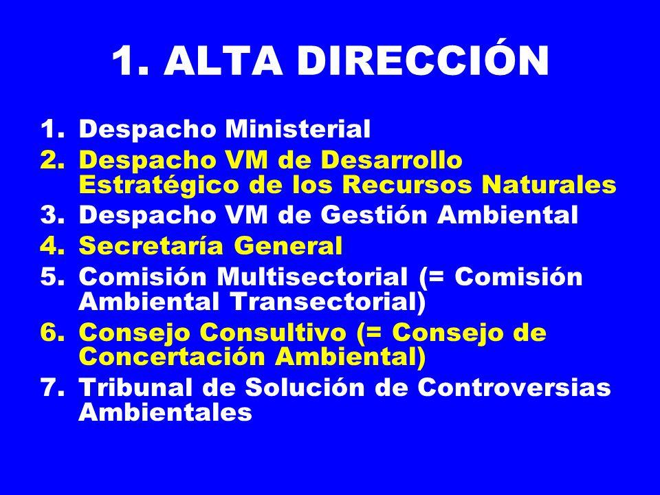1. ALTA DIRECCIÓN 1.Despacho Ministerial 2.Despacho VM de Desarrollo Estratégico de los Recursos Naturales 3.Despacho VM de Gestión Ambiental 4.Secret