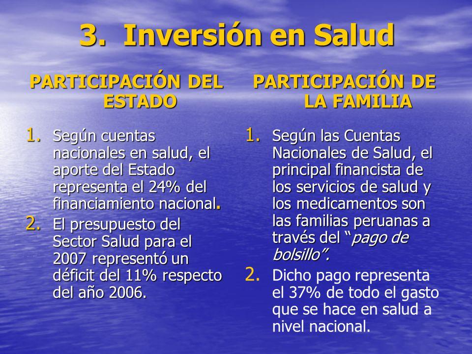 3. Inversión en Salud PARTICIPACIÓN DEL ESTADO 1.