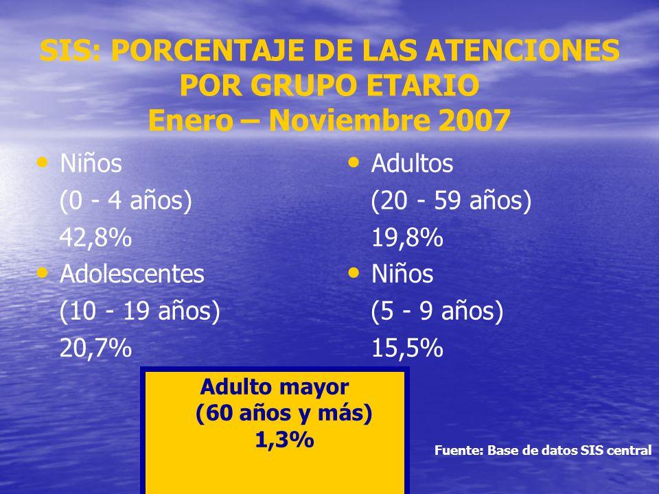 SIS: PORCENTAJE DE LAS ATENCIONES POR GRUPO ETARIO Enero – Noviembre 2007 Niños (0 - 4 años) 42,8% Adolescentes (10 - 19 años) 20,7% Adultos (20 - 59 años) 19,8% Niños (5 - 9 años) 15,5% Adulto mayor (60 años y más) 1,3% Fuente: Base de datos SIS central