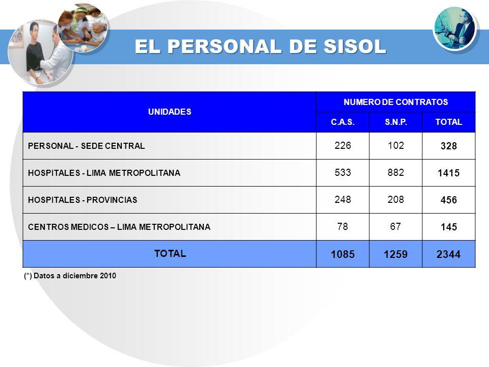 EL PERSONAL DE SISOL UNIDADES NUMERO DE CONTRATOS C.A.S.S.N.P.TOTAL PERSONAL - SEDE CENTRAL 226102328 HOSPITALES - LIMA METROPOLITANA 5338821415 HOSPI